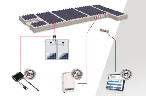SolarEdge aurinkosähkö Elektroway